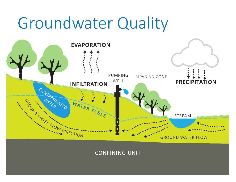 Wellhead Infographic - Groundwater Quality